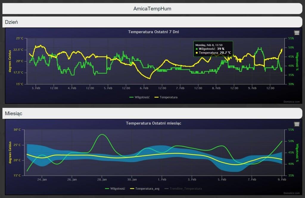 Wykres z czujnika ESPEasy