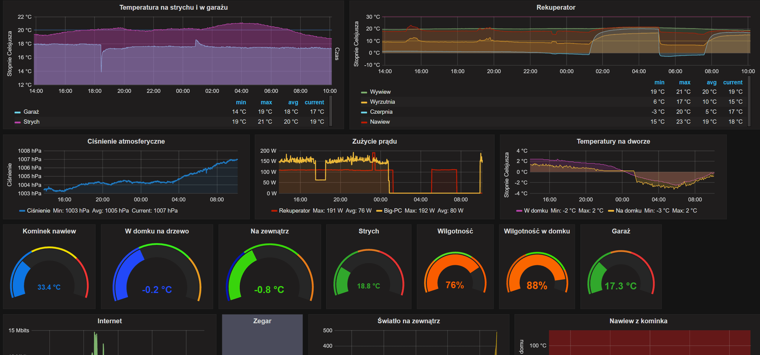 Grafana Big Picture