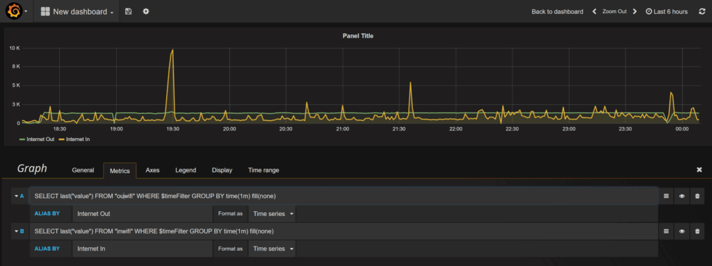 Grafana: example Internet speed series data entry