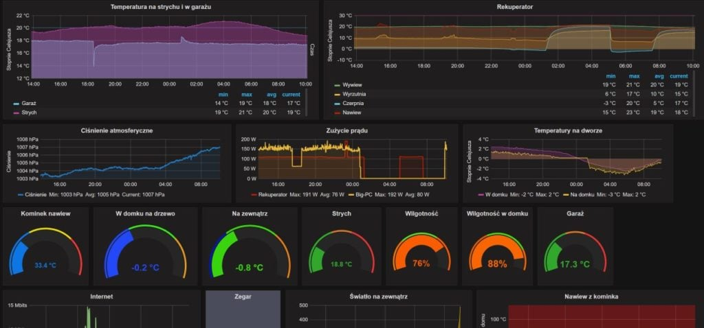 Grafana Influx Graphs Let S Play With The Technology