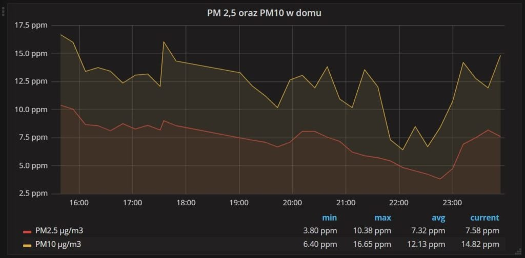 SMOG data from Domoticz in Grafana