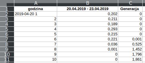 Dane.xls z Tauron - format z 04.2019