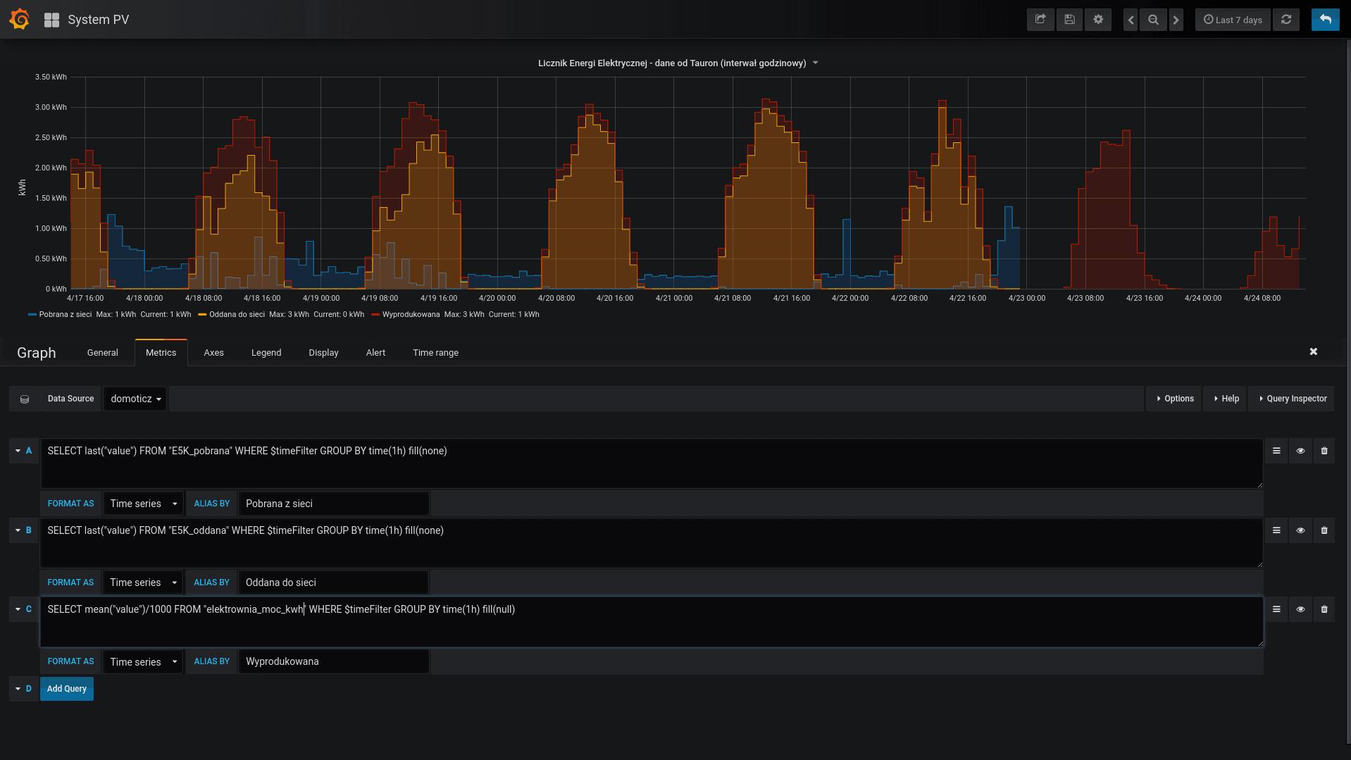 Wykresy mocy z Tauronu w Grafanie