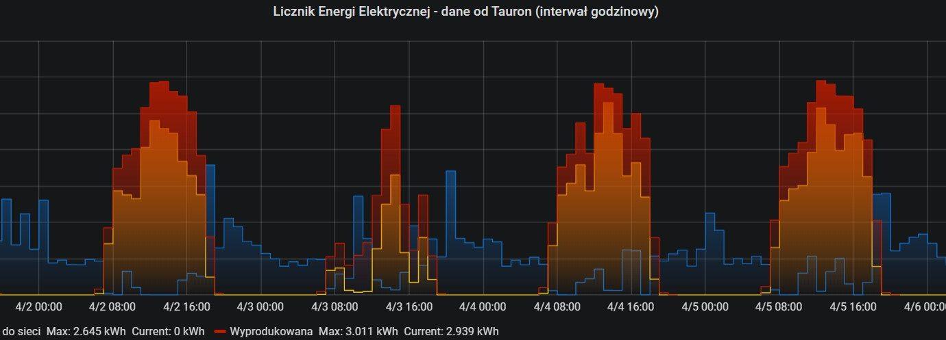 Tauron - wykres generacji, poboru oraz oddanej energii do sieci